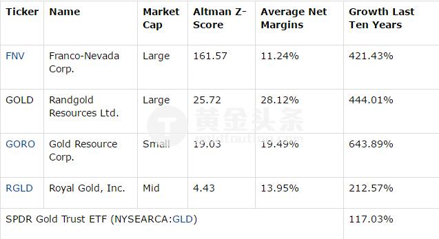 因此,最合適的策略是投資那些穩定性好、即使在困難時期仍能盈利的黃金礦企股票。 以下是經過篩選的部分名單。