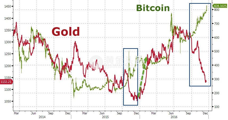 黃金ETF持倉連降28天創史上最長拋售紀錄