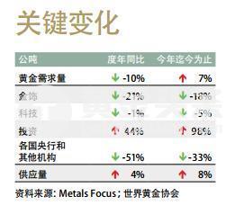 其中,交易所交易黃金產品(ETP)淨增持額推升了黃金投資需求,但這也不足以抵消其他領域的需求下滑,尤其是金飾需求和央行購金的下降。 因投資者持續增加黃金戰略性資產配置,總投資需求上漲44%達336公噸,其中ETP增持量佔146公噸。
