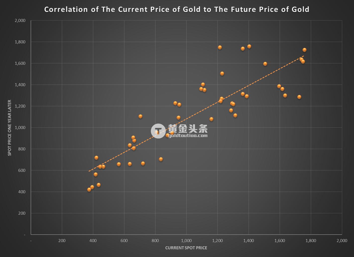 必讀! 12年模型暗示黃金未來的大機會在這裡