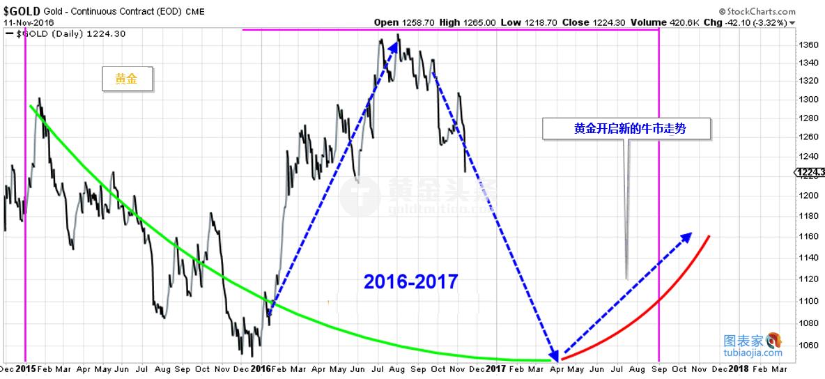 图为黄金和美元走势图。如今,美元指数再次在一定的区域内波动,价格恰好位于阻力位之下,并且黄金自今年年初开始上涨。