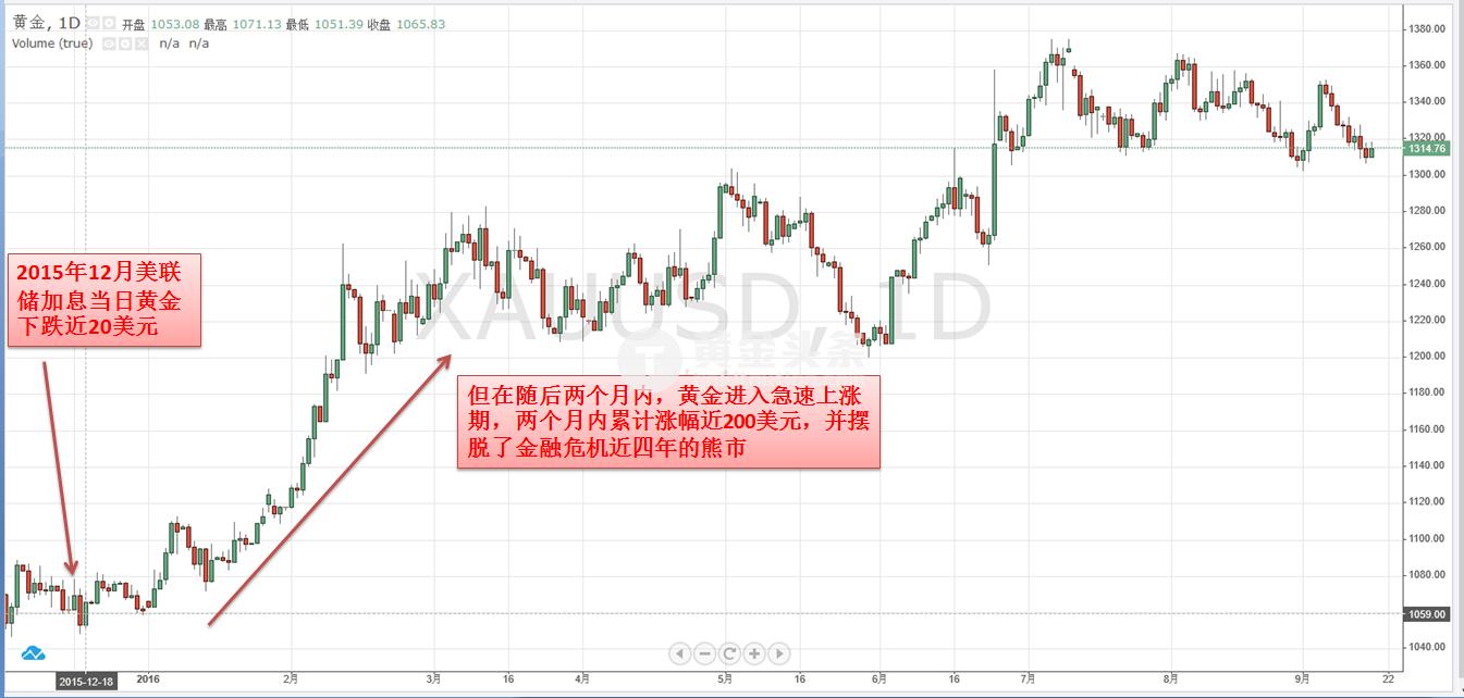 9月FOMC终极前瞻:耶伦若释放加息信号 对黄金牛市打击究竟有多大?