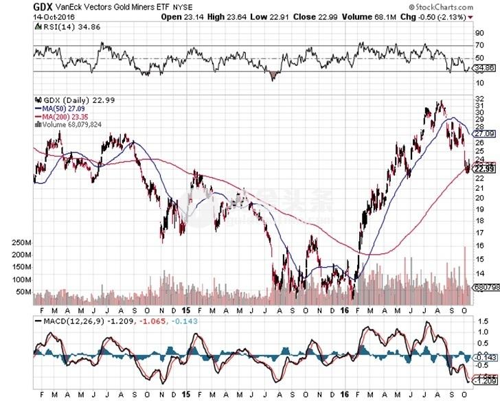 这些图告诉我们 无论是否有操控 黄金的方向依然将往上