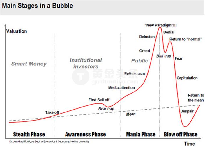 """上圖顯示的是黃金泡沫的四個主要階段。 而現在的我們正處於回歸到""""正常""""階段的末期(Return to Normal)。"""