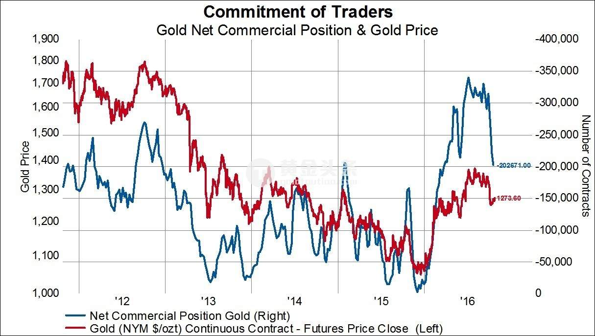 震盪難以把握? 聰明錢現在究竟如何看待黃金的?