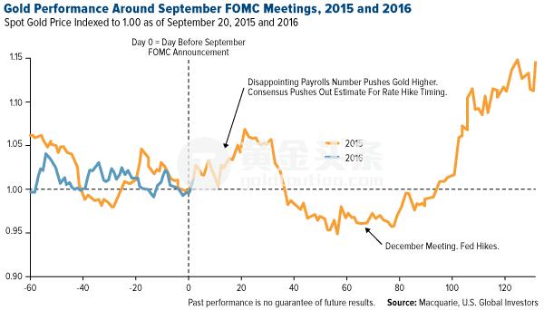 同时,在上周一家位于伦敦的投资公司建议道:黄金价格在未来的两年中可能达到新的高度,其中的原因分别有更高的消费价格、低至负值的国债收益率以及对央行政策的信心缺失。