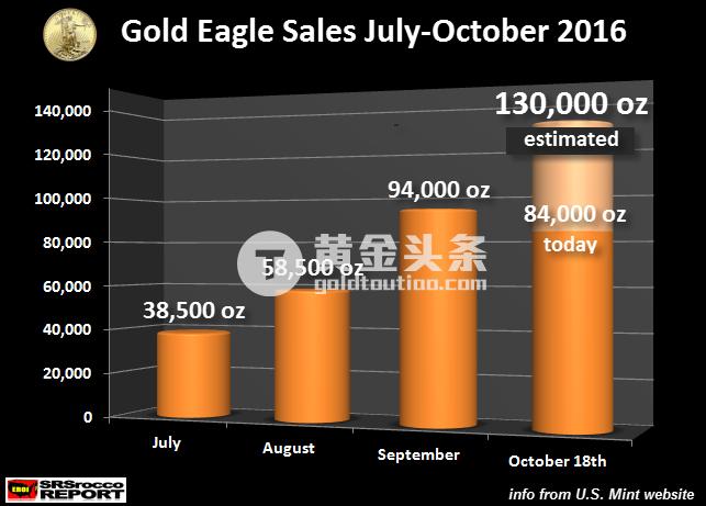 不到20天狂卖300万盎司!美国十月鹰银币销量暴增背后发出了什么信号? ...
