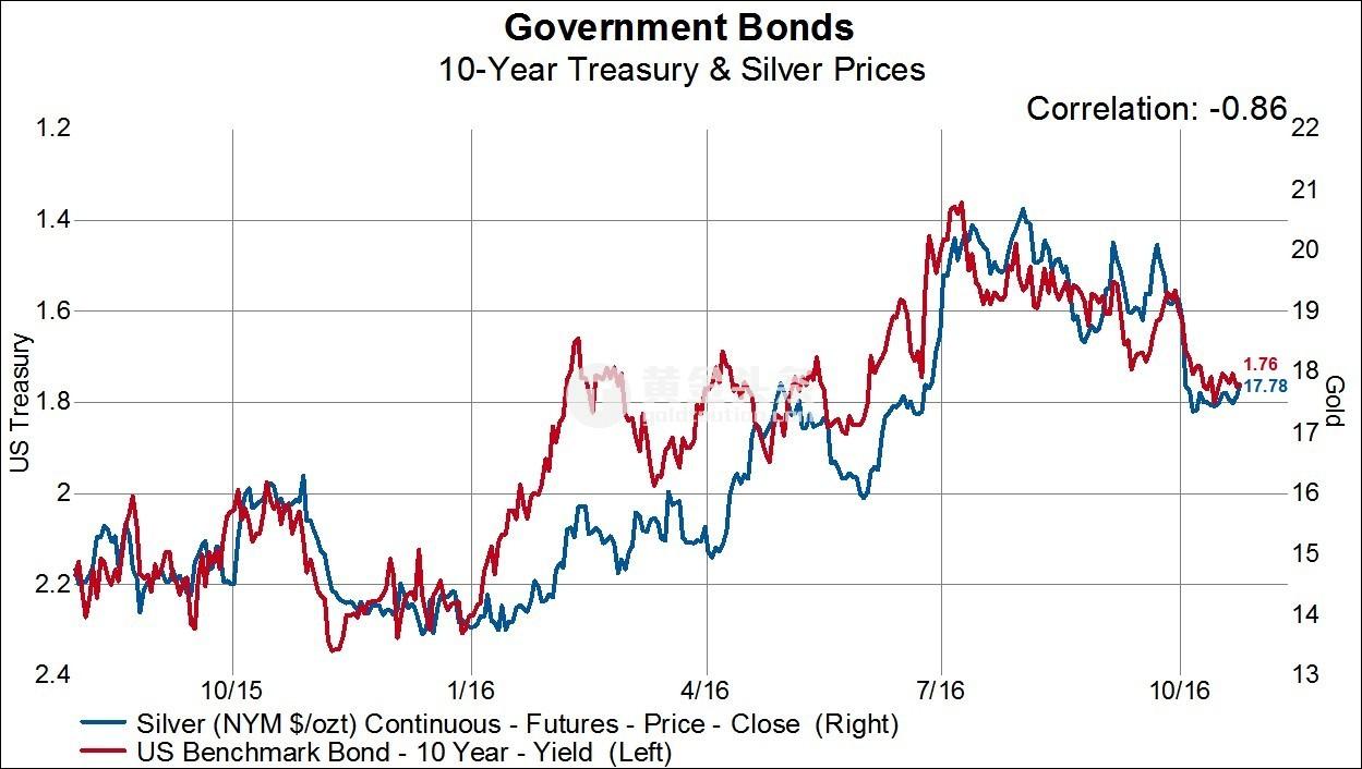從圖中可以看出黃金從1000美元每盎司漲至1400美元每盎司附近(白銀從15美元每盎司漲至21美元每盎司),同一時期美國10年期國債利率從2.20%跌至1.40%下方。 當這輪上漲的動能散盡,我們可以看到商業型交易員在黃金和白銀市場大肆加倉,從而使得金銀價格走低,而國債利率上漲。