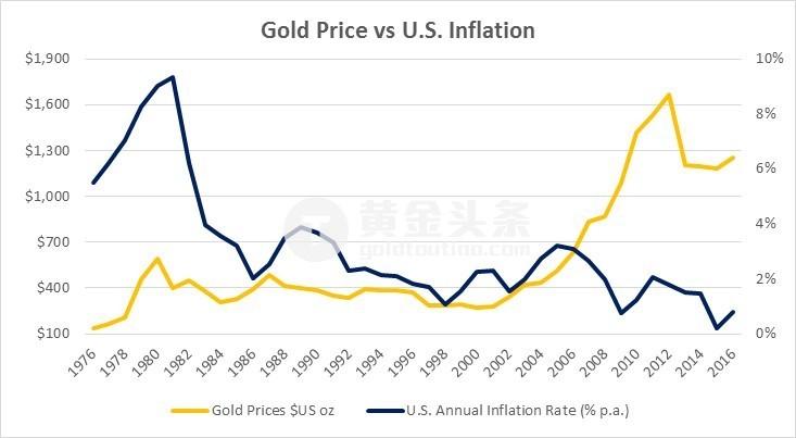 其中,1970年代後期通脹伴隨著伊朗革命和蘇聯入侵阿富汗等地緣政治不確定引發了金價的上漲,這些事件還觸發了七十年代的能源危機,最終引發了80年代早期的經濟衰退。