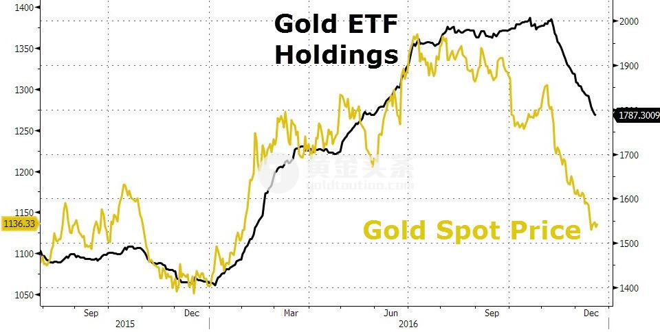 金融環境的惡化並為有效提振金價,表明黃金表現與市場脫節