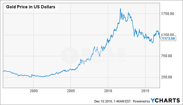 隨著經濟恢復至衰退前的利率水平,我們將開始經歷恐懼(fear)、投降(capitulation),而到了絕望(despair)階段,經過通脹調整後的黃金價格最終將跌至500美元/盎司。