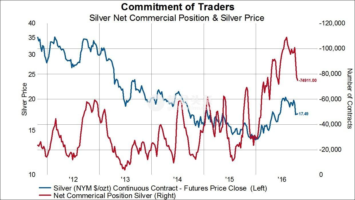 Tyler Durden認為現在的商業型交易員已經削減了他們極端的持倉量,這可能意味著短期內黃金、白銀和債券的價格可能會上升。