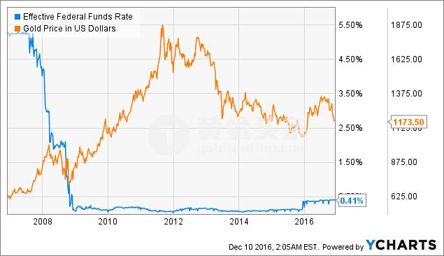 黃金和實際率有著密切關聯。 當實際利率為負數時,黃金將受到追捧。