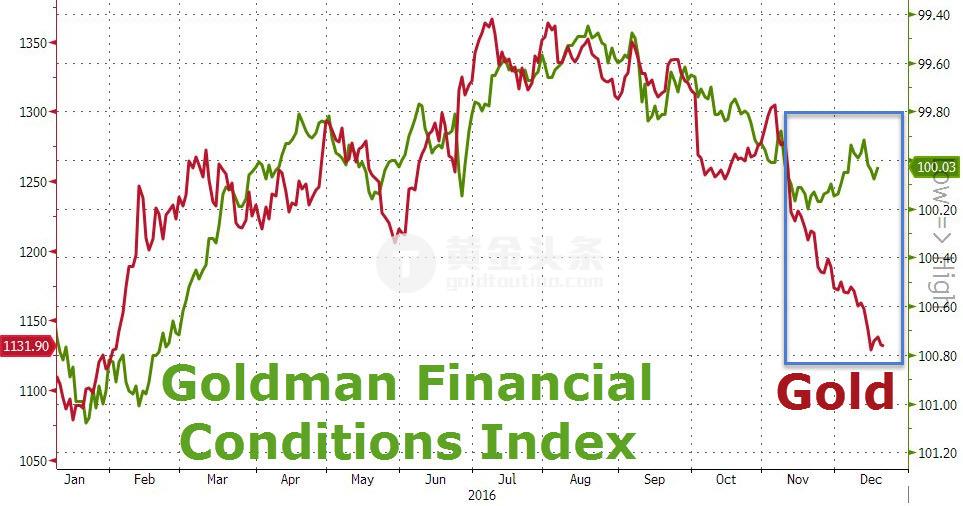 """值得關注的是,在黃金走弱逼近""""熊市""""之時,近期比特幣飆升突破800美元,而似乎正在重演2015年年底一幕,而當時也是美聯儲即將加息,全球金融市場陷入恐慌之際。"""