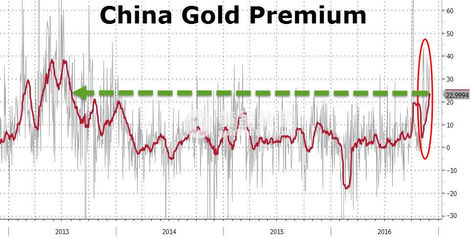 汤森路透数据也显示,本周中国金价较国际基准价格高出24美元/盎司,上周一度达到了30美元/盎司,创2014年1月以来最高。