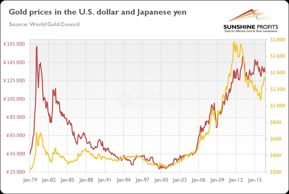黄金兑美元用黄线体即兴,日元兑美元用红线体即兴,时间跨度为1979年到2016年。
