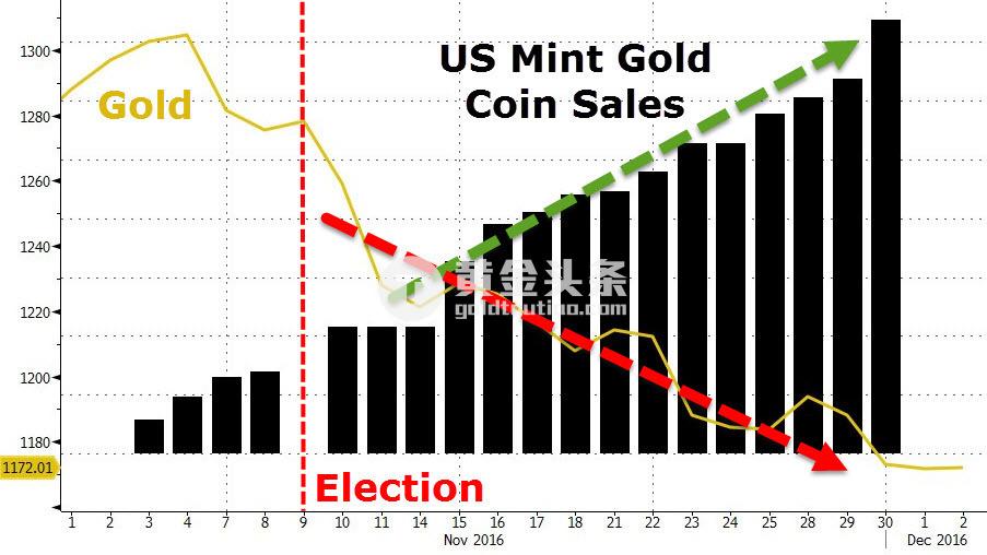 珠宝商黄金进口账户被封 印度金价溢价飙升50%