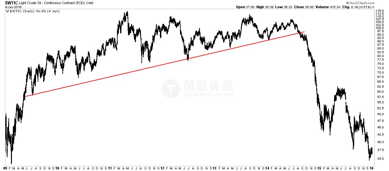 这可能是黄金投资者最需要的一张图