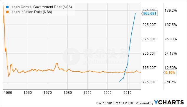 相反,日元反而是非同尋常的強勁,而日本經濟飽受通縮之苦而不是通脹。 因此美國債務失控看起來並不現實。