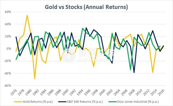 可以發現,金價和股市並沒有顯著的負相關關係,大多數時候都是跟隨標普500走勢,但今年來,表現明顯要落後標普500指數。 而且,相比股市,黃金回報的波動性要更大。