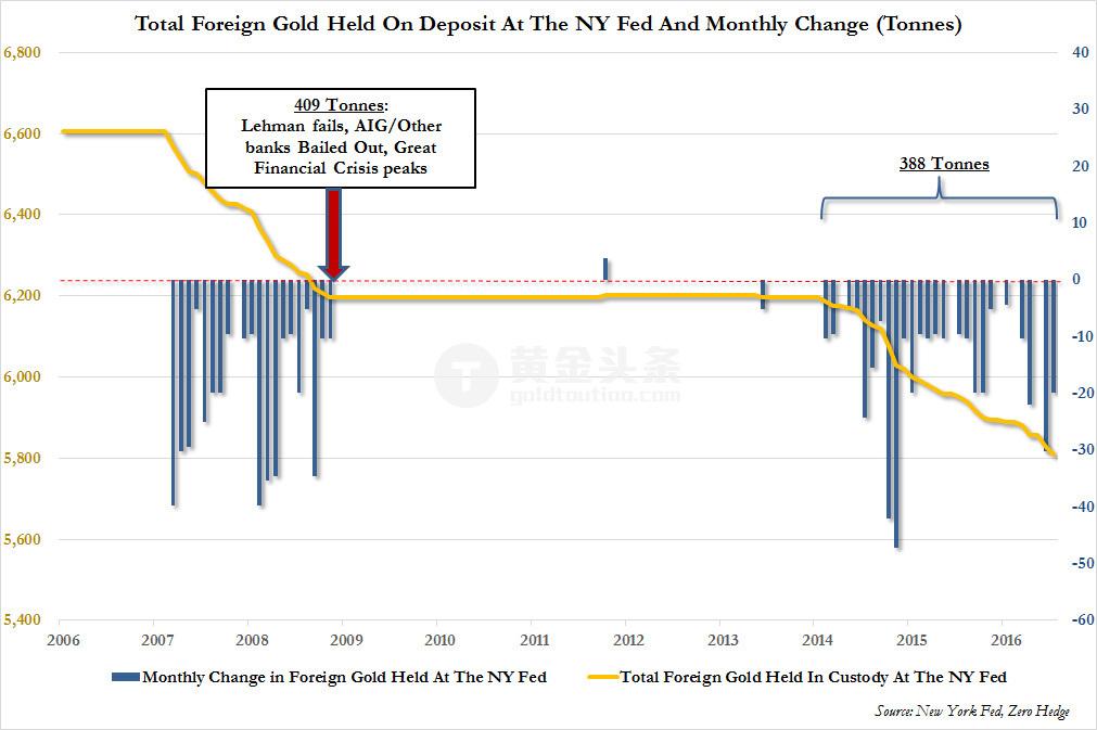 上圖可見,自2014年2月以來的30個月內,各國央行一共取回了388噸黃金,僅比2007年金融危機期間取回的409噸低約20噸左右。