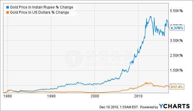然而,曾經的牛市催化劑正在變成熊市催化劑。 在印度,黃金經常被用來洗錢和避稅。 印度政府已經決定限制和規範黃金的交易。