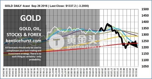 我们还预期其他金融市场,也可能在未来数月中继续调整,包括全球股票,以及非核心国家货币,而美元可能重现强势。