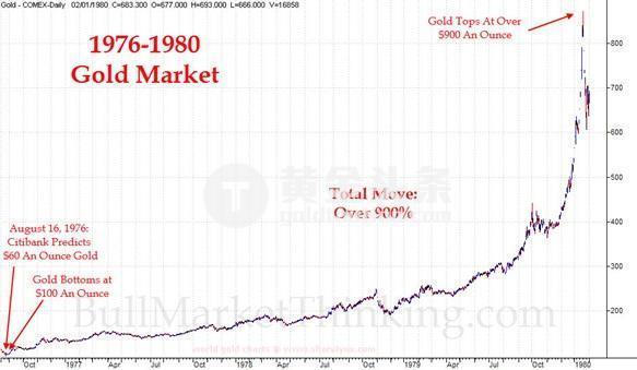 這集看過! 當前金價走勢與40年前驚人相似、隨後五年就暴漲超900%