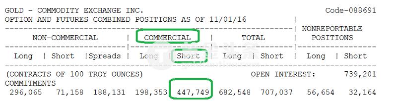 那麼特朗普當選對金價究竟有多少提振作用呢。 Thomson表示,這個不好說,也有頂級經濟學家認為美元很可能會走強,進而施壓金價。