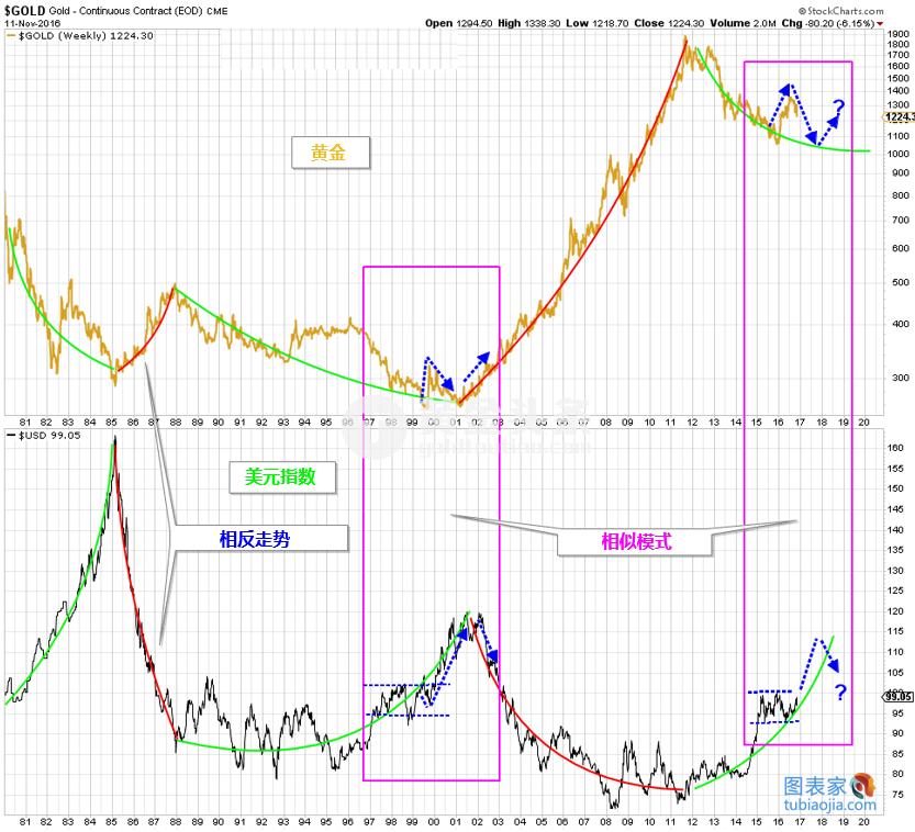 在随着特朗普大选美国总统后,黄金价格的崩溃令人惊讶,当然,也让金甲虫们大失所望。但是从长期看来,黄金的下跌远远还没有结束。黄金有可能重复图中紫色框中为黄金在1999年的走势,在1999-2000年,美元指数在一定范围内波动,黄金大幅上涨,随后美元指数突破波动范围后,黄金开始下跌,之前的涨幅荡然无存。