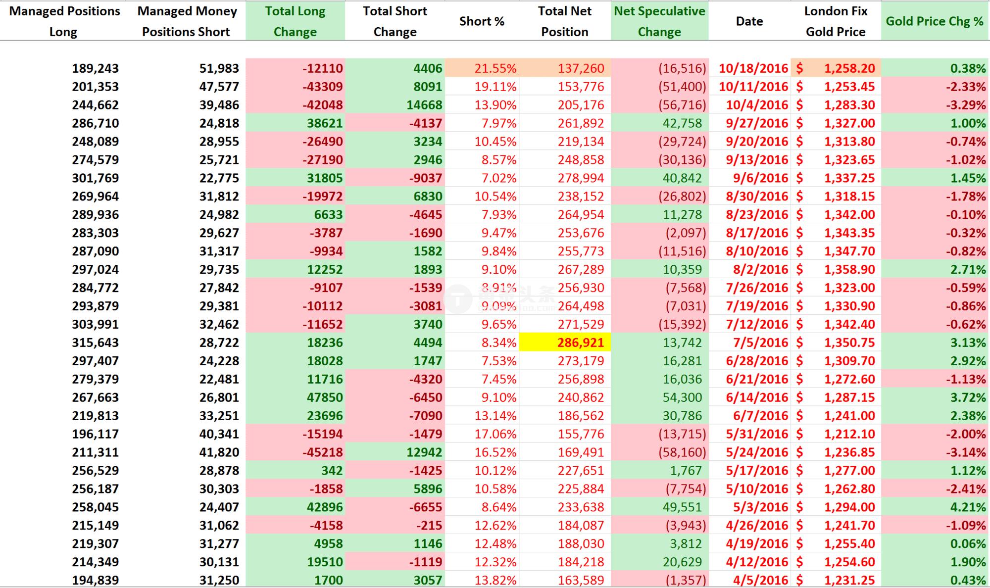 """最令人感兴趣的是,尽管黄金净多仓减少,但金价在这一周反弹。这样的情况并不多见,仅仅在今年发生过两次。上一次COT报告出现这样的""""背离""""发生在2016/4/5,此后一周金价出现上涨行情,当时金价出现技术上看涨形态。"""