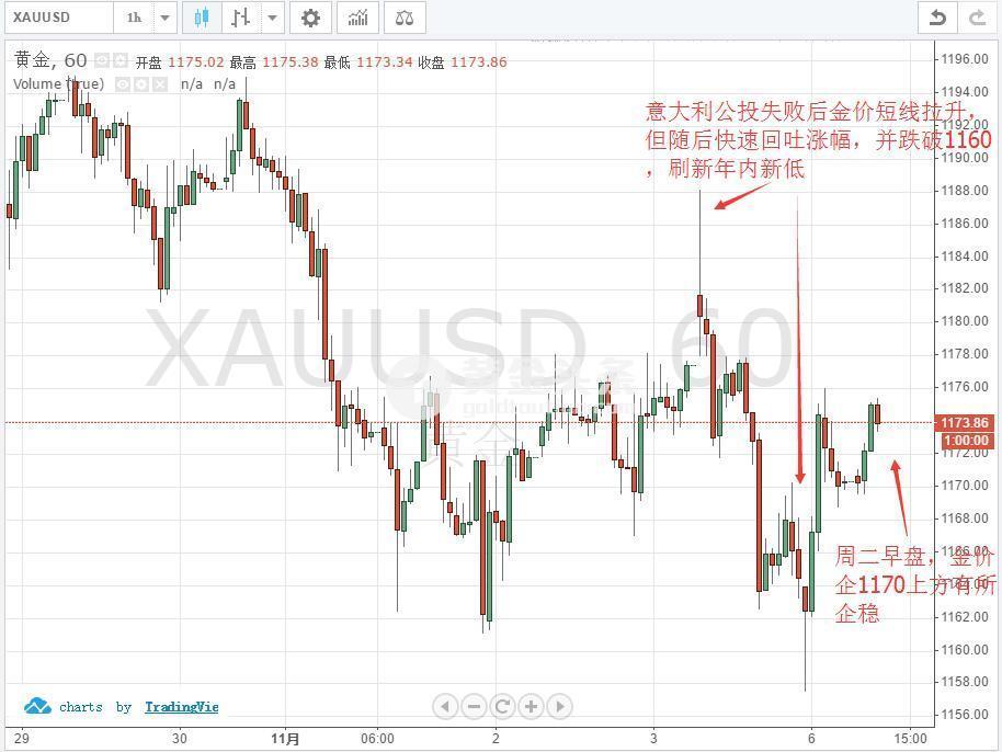 昨日意大利公投失败后金价一度拉涨10美元,但随后抹去全部涨幅并跌破1160,刷新年内新低。