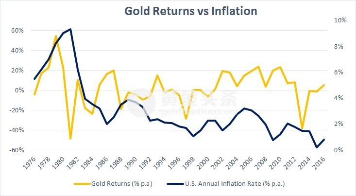 其中金價和通脹關係最緊密的就是在1976-1984年之間,當時爆發了能源危機、同時經濟陷入滯脹以及拉美髮生債務危機。